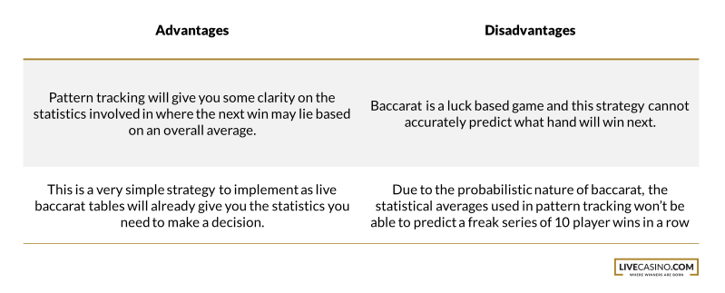 Baccarat Pattern Tracking Pros and Cons